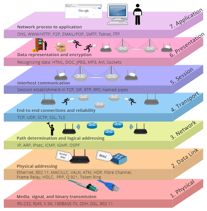 seven-layers-of-OSI-model